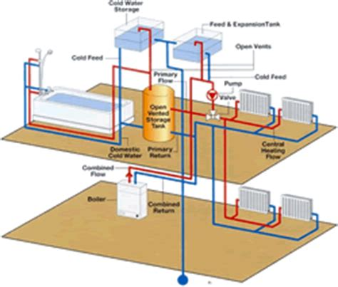 How To Plumb Central Heating by Central Heating Systems Plumbing Portal