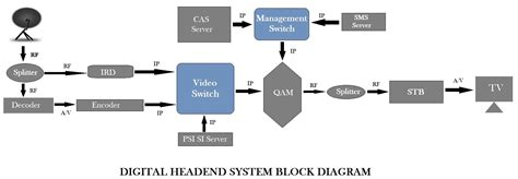 cable tv headend diagram what is digital headend or cable tv headend system