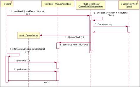 understanding workflow understanding cei workflow