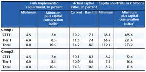 Credit Risk Weighted Assets Formula Global And European Financial Reforms Cairn Info