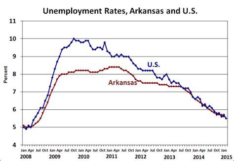 Arkansas Unemployment Office by Arkansas Economist 187 Seasonal Adjustment