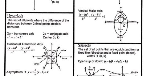 formulas for conic sections conic sections formulas sheet precal fun pinterest