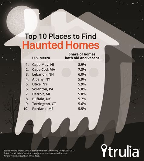 where to buy house where to hunt for haunted homes trulia s blog