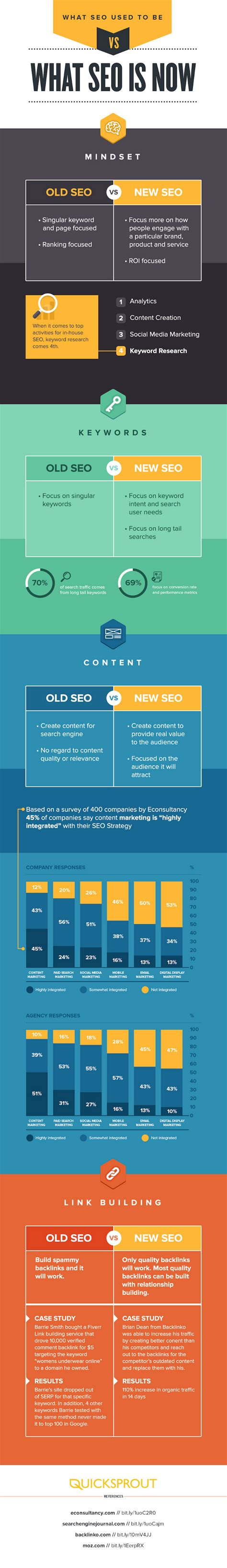 seo strategies for new website 2015 best seo service 7 top seo strategies for 2015 brandongaille com
