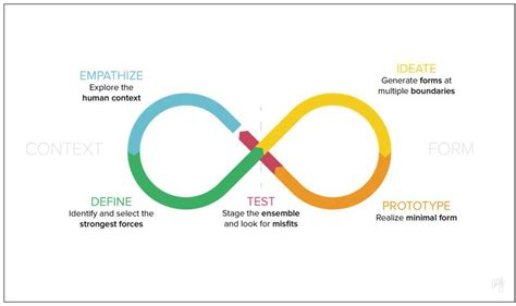 design thinking stanford stanford d school design process