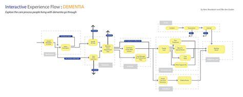 interactive flowcharts interactive flowchart create a flowchart