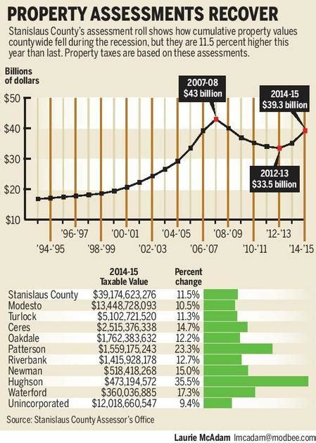 Stanislaus County Property Records Modesto News Mymodtown