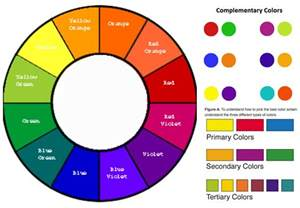 color wheel labeled creative color wheel