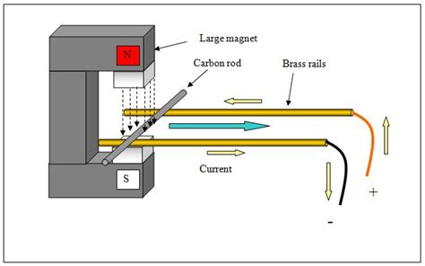 electrical conductors gcse physics topic 10