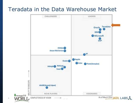 teradata the history of teradata upcomingcarshq com top 5 things to know about integrating mongodb into your