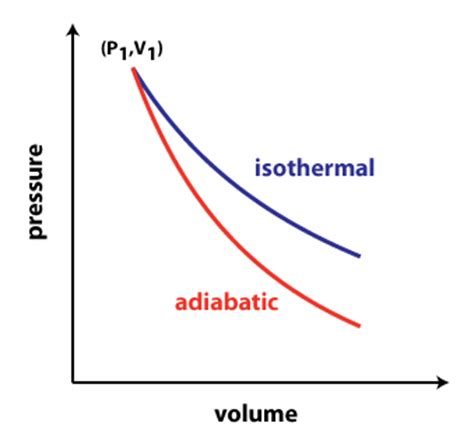 pv diagram for adiabatic process physical chemistry isothermal vs adiabatic compression