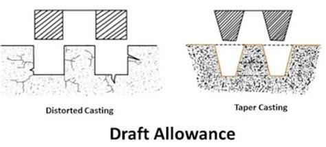 different pattern materials in casting different types of pattern allowance in casting mech4study