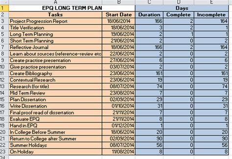 Long Term Planning   Gantt Charts   To what extent does