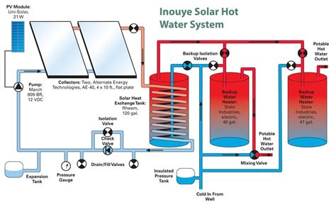 Itech Energy Water System by Solar Energy Water System Everything Horizon