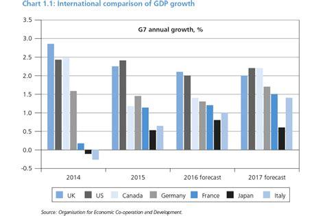 budget 2016 gov uk