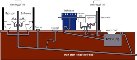 grease trap installation diagram plumbing diagram for dishwasher and sink with grease trap