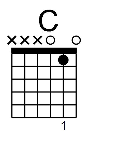Awesome 3 Chord Guitar Songs For Beginners Pictures - Beginner ...
