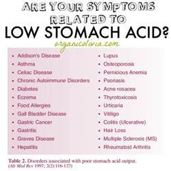 are your symptoms related to low stomach acid the truth about heartburn acid reflux and