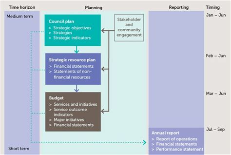 accountability framework template planning and reporting your council