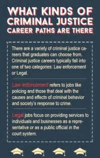 Can You Be A Paralegal With A Criminal Record What You Can Do With A Criminal Justice Degree Career Paths