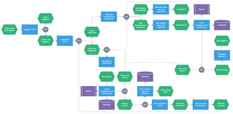 Javascript Process Flow Diagram why use javascript flowchart for process visualization