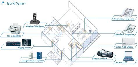 Pabx Hybrid Unify Siemens panasonic pabx phones panansonic hs32 panasonic ns500