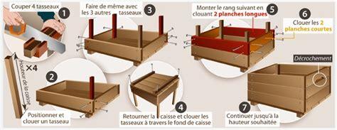 Comment Fabriquer Une Caisse En Bois by Fabriquer Une Caisse En Bois Ooreka