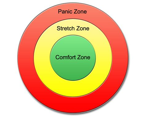 comfort zone c nj soft skills facilitation the comfort zone model or
