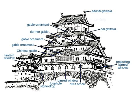 castle diagram castle diagram year 8 history assessment task 2