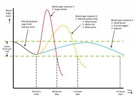 whole grains effect on blood sugar gestational diabetes diet gestational diabetes uk