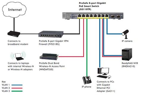 home network design switch ethernet switches gigabit switches poe switches 48 port