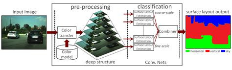 pattern recognition vs deep learning deep learning for computer vision data61 projects tools