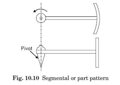 definition pattern absenteeism types of pattern engineers gallery
