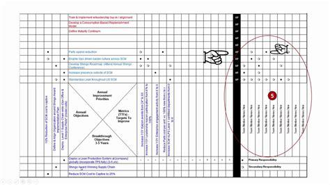 matrix templates hoshin kanri x matrix template for lean policy deployment