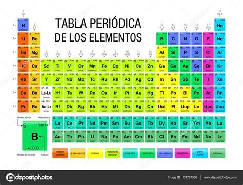 la tabla de los mx tabla periodica de los elementos tabla peri 243 dica de los