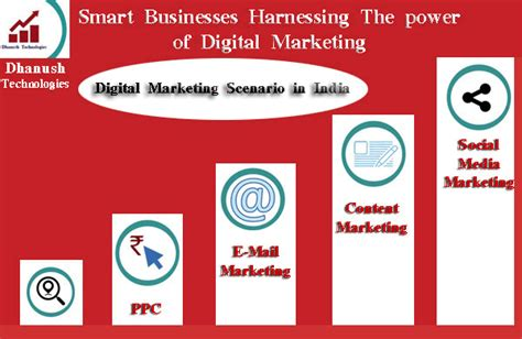 The Power Of Digital Marketing dhanush technologies turning your website into a revenue generating machine