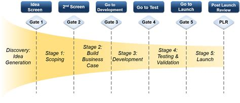Stage Gate 174 Gemba Innovation Vi L 248 Ser Innovations Udfordringer Stage Gate Model Template
