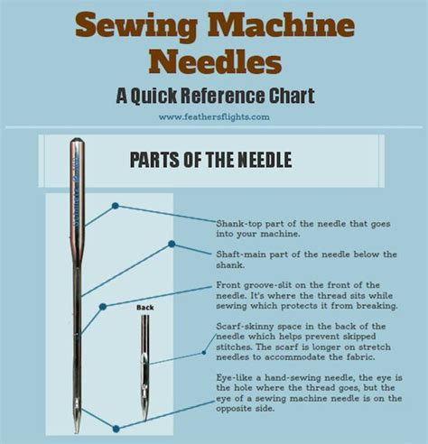 sewing needle pocket guide for stitching at a glance reference for needle uses types sizes embroidery quilting upholstery sharps chenille milliners beading more books sewing machine needle anatomy lesson