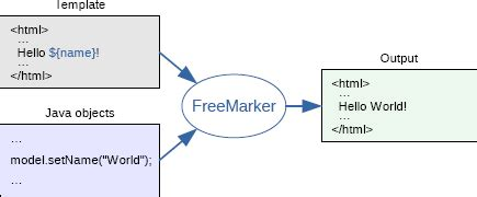 freemarker template freemarker java template engine