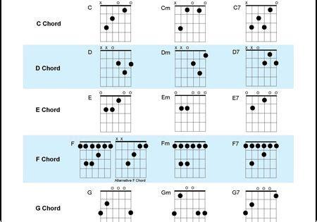 guitar chord chart illustrates the 7 major guitar chords a b c d guitar chord chart illustrates the 7 major guitar chords a