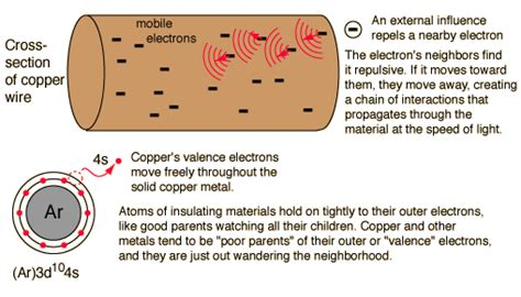 what do electrical conductors do conductors and insulators
