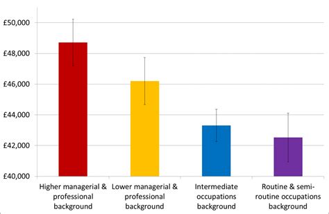 What Does Glass Ceiling In Sociology by Why Do Persons From Higher Iq Populations Do Better