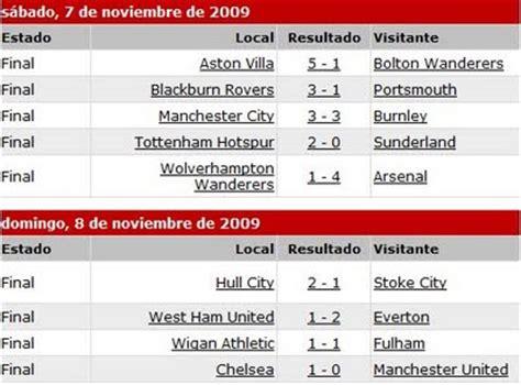 Calendario De La Liga Inglesa Acontecer Futbolistico Resultados Jornada 12 De La Liga