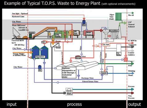 aquaponics diagram aquaponics system schematic aquaponics get free image