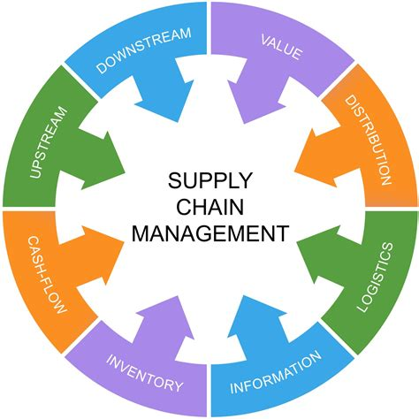 Mba Vs Supply Chain Management by Your Mba Impact Contest The Winning Submissions