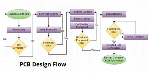 pcb layout design interview questions pretty pcbdesign gallery electrical circuit diagram