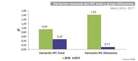 el ipc colombia 2016 bolet 237 n semanal sipsa 1 al 7 de abril de 2017