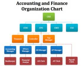 sle org chart template ctws finance department organization chart cfo nanopics