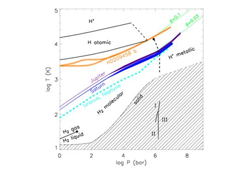 metallic hydrogen phase diagram how planets form giants
