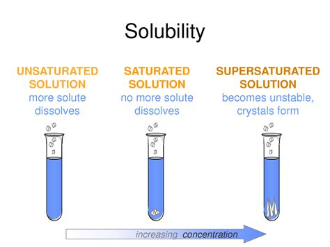 saturated diagram saturated unsaturated and supersaturated solutions